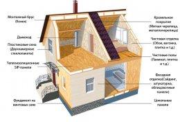 Етапи будівництва будинку з сіп панелей