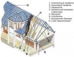 Конструкція мансардного даху