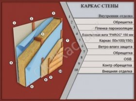 структура стіни